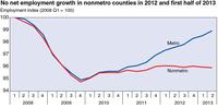 Rural Economy 2013