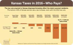 Kansas Taxes 2016