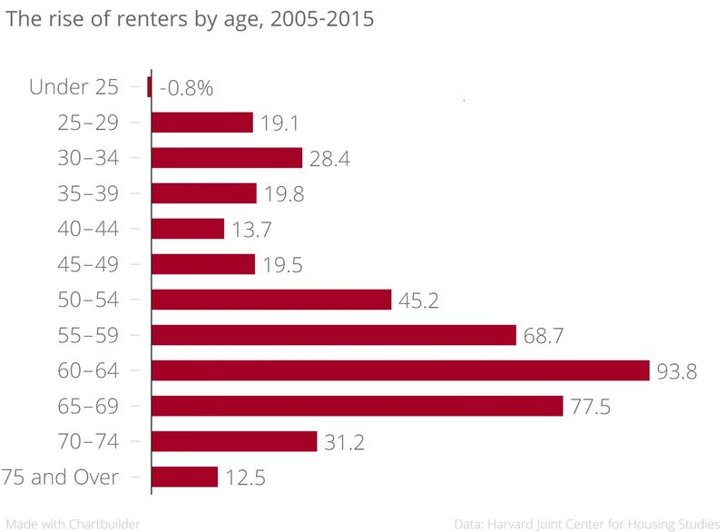 Rise of Renters