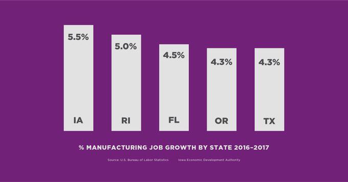 Manufacturing Growth Iowa 2017 Graph