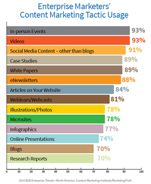 Content Marketing Effective