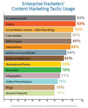 Content Marketing Effective