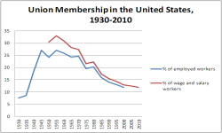 Union Membership 1930 to 2010
