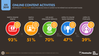 Online Content Use July 2019